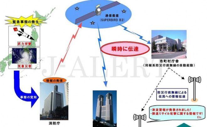 北朝鮮ミサイル、Jアラートは何時鳴るの?公海やEEZは対象外!日本の領土を直撃&通過する時のみ