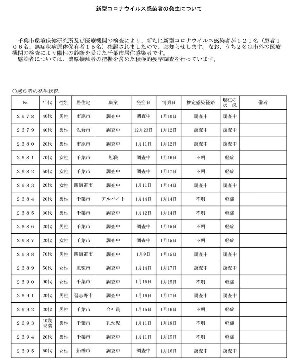 千葉市コロナ感染者が3日連続100人超え!  転院受入協力金25万円がスタートしました!