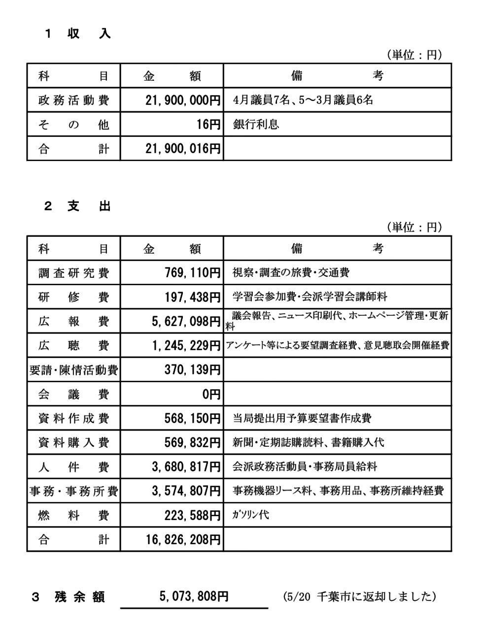 2019年度政務活動費収支報告を公開しました!千葉市特別定額給付金の郵送申請書が発送されました!