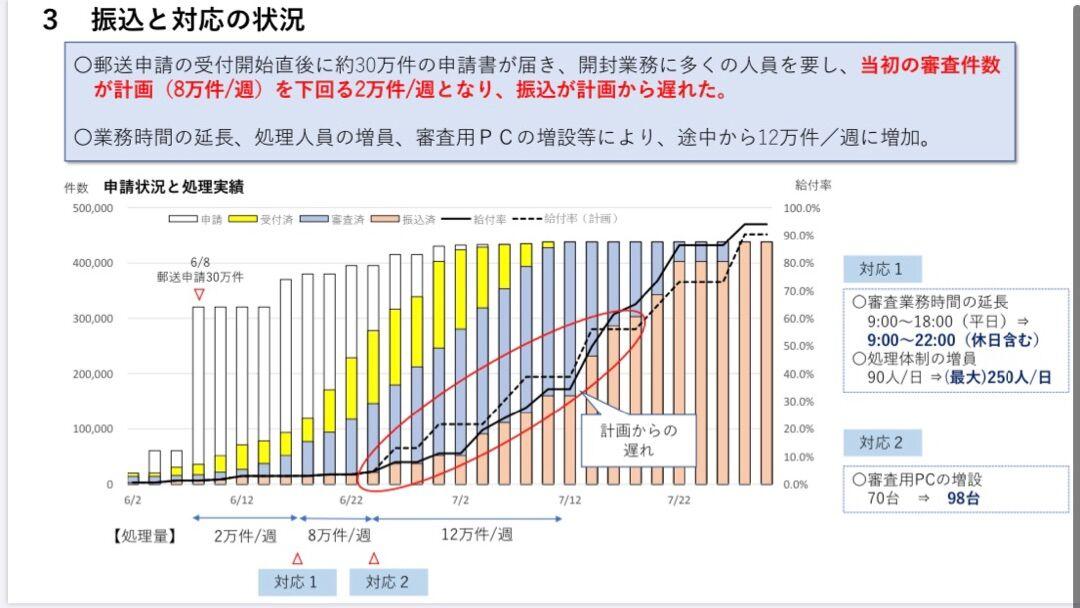 千葉市10万円給付金の遅れに関する検証結果が公開されました!