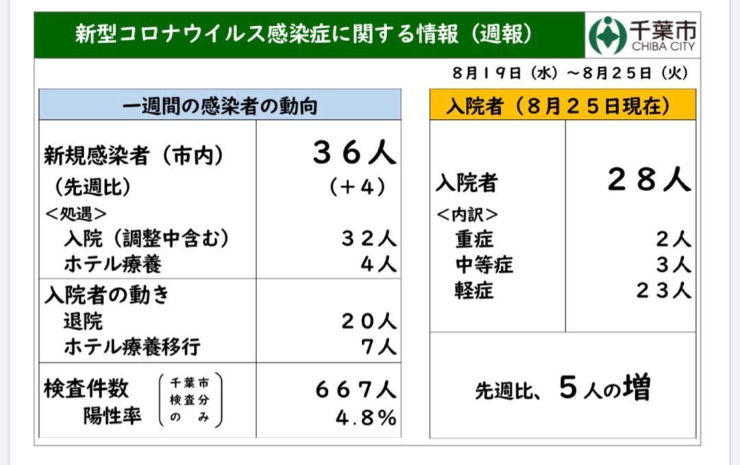 千葉市はCOCOAで通知受信者は無症状でもPCR検査を実施!