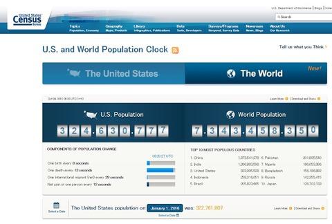 リアルタイム 世界 の 人口