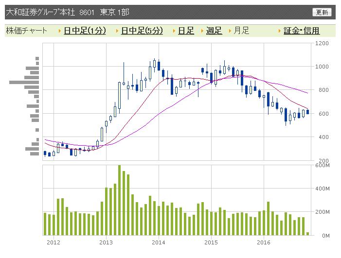 大和証券チャート2