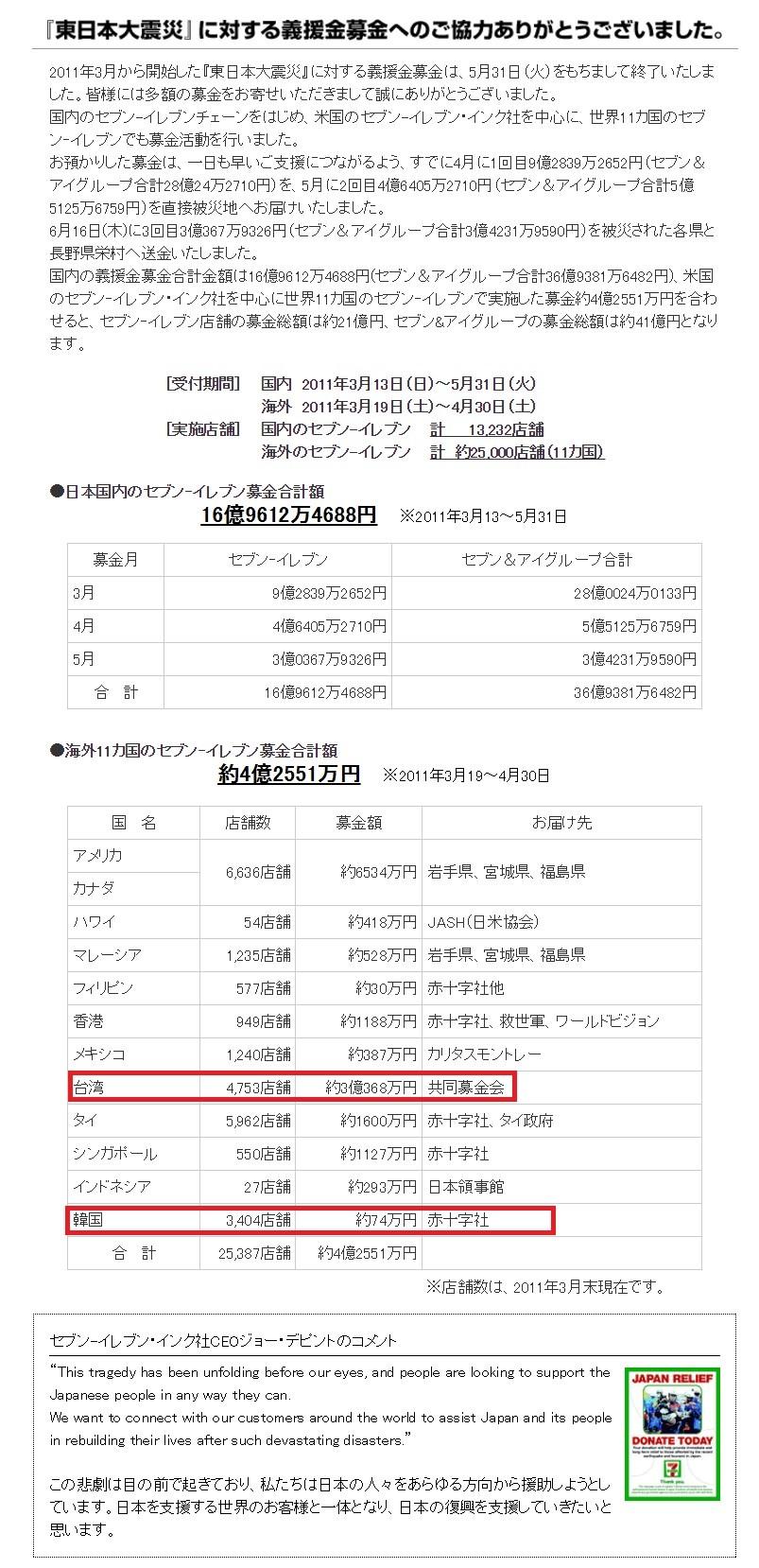 チョン国、東日本大震災の義援金74万円 セブンイレブン募金