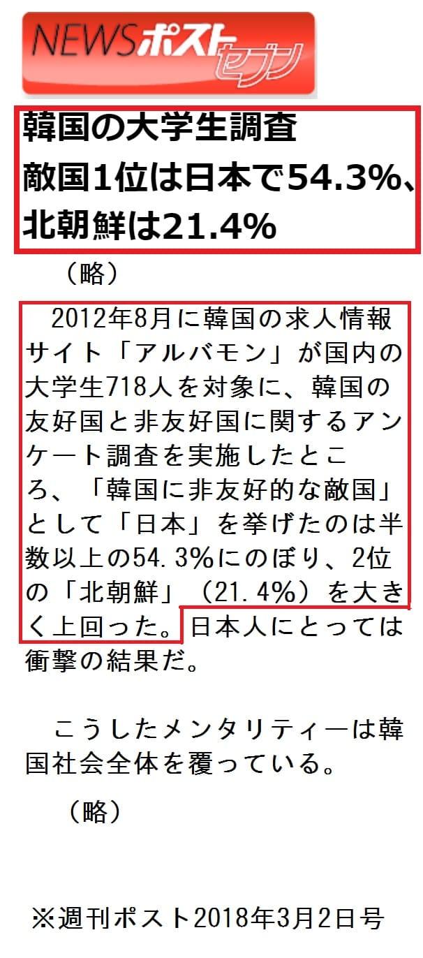 下朝鮮大学生の54%以上が「敵国1位は日本」
