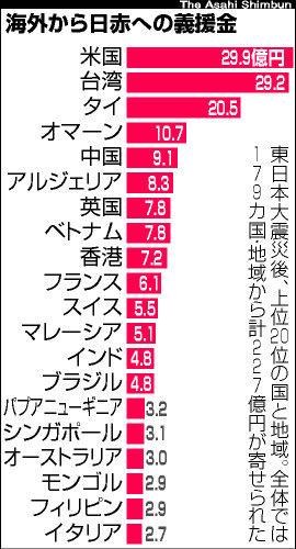 20151116-06世界から日本赤十字への義援金