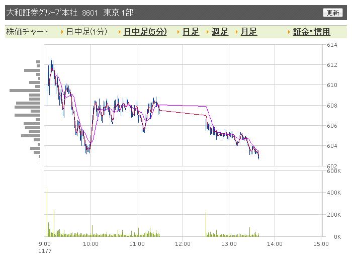 大和証券チャート