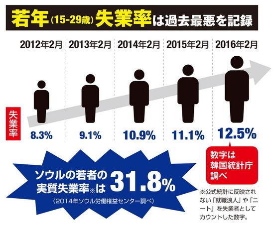 チョン国若者失業率は過去最高