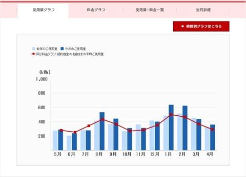 電気使用量グラフ(2017年05月-2019年04月)