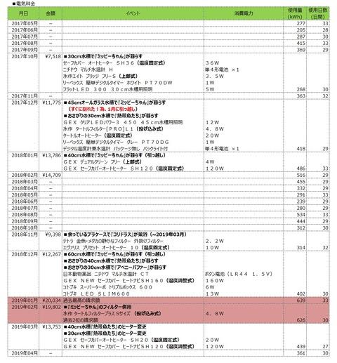 電気使用量テーブル(2017年05月-2019年04月)