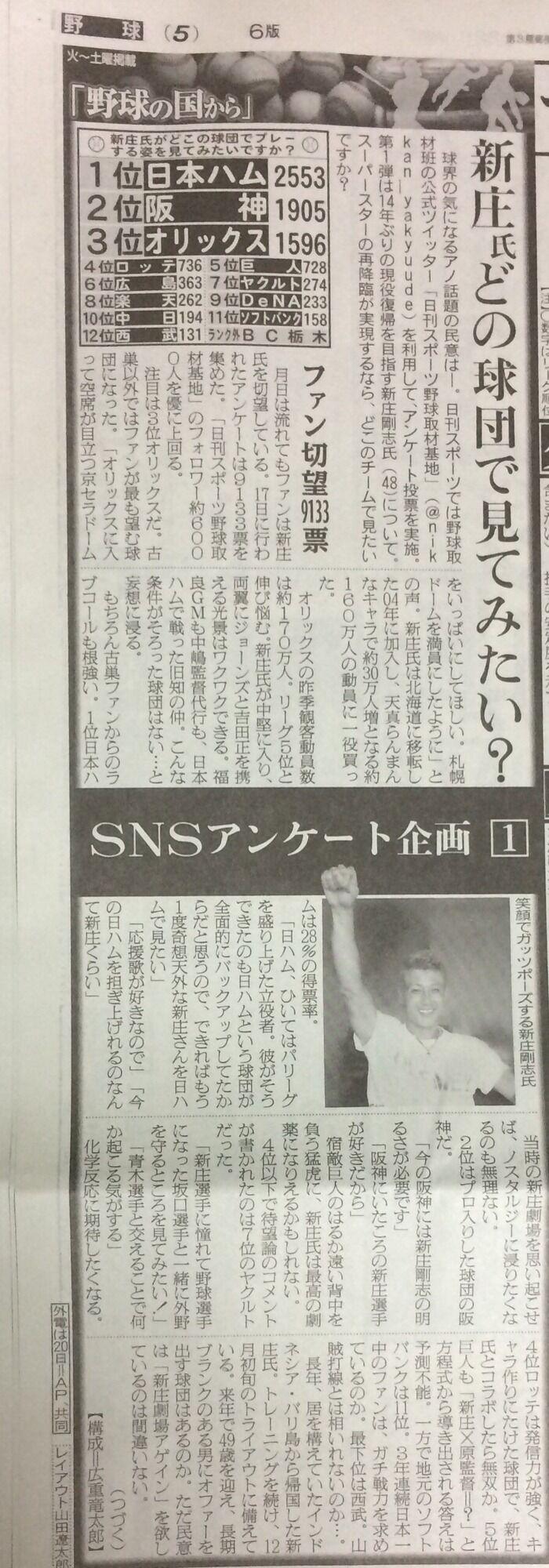 新庄剛志(48)はどの球団でプレーしてほしい?1位日ハム(2553票)2位阪神(1905票)3位オリックス(1596票)
