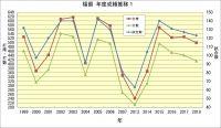 福留選手 1999年~2018年 成績推移