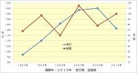 阪神,優勝年と2019年の成績比較