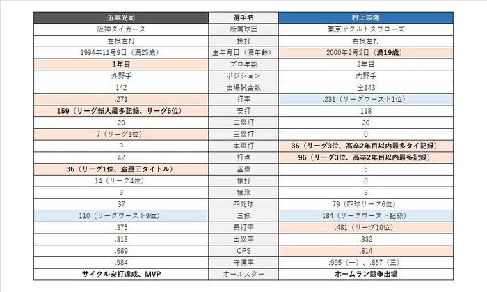 阪神・近本光司とヤクルト・村上宗隆、セ・リーグ新人王を獲得するのは? 対極の成績をどう評価するか