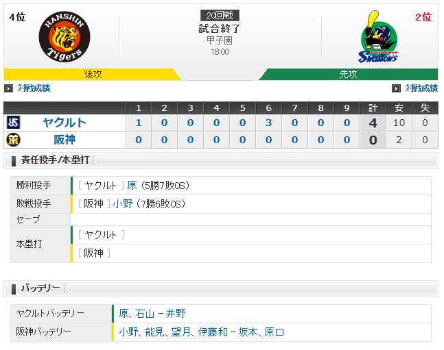 【試合結果】阪神 0-4 ヤクルト 2018/9/14 甲子園