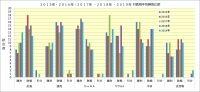 2015年~2019年,阪神-対戦相手別成績
