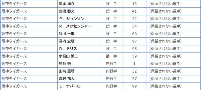 阪神タイガース、自由契約選手一覧