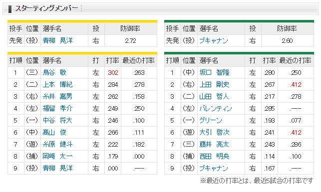阪神-ヤクルトスタメン(甲子園)2017/6/30