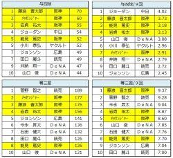 2016年 セ・リーグ 先発投手成績比較2