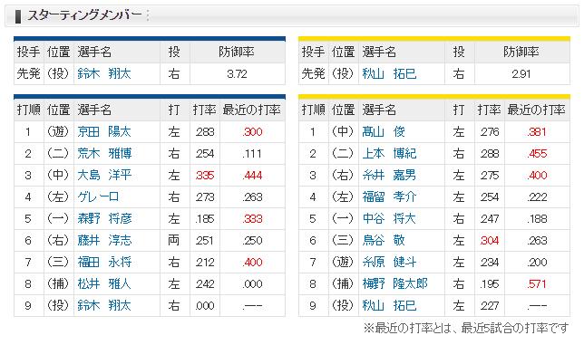 中日-阪神 スタメン(浜松)2017/6/27