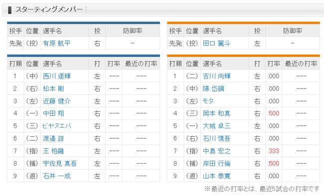 【日本ハム対巨人オープン戦】日ハム巨人スタメン