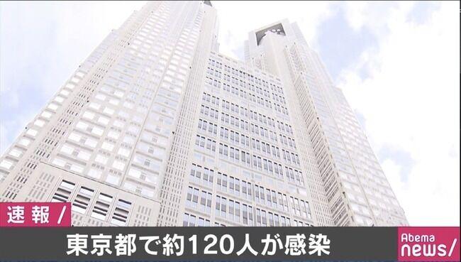 【新型コロナ】東京都で新たに約120人が感染