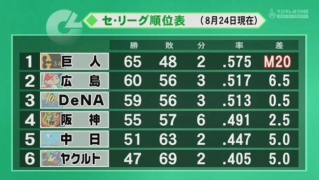 DeNA阪神 2.5ゲーム差←これ