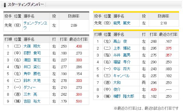 ロッテ-阪神 スタメン(ZOZO)2017/5/31