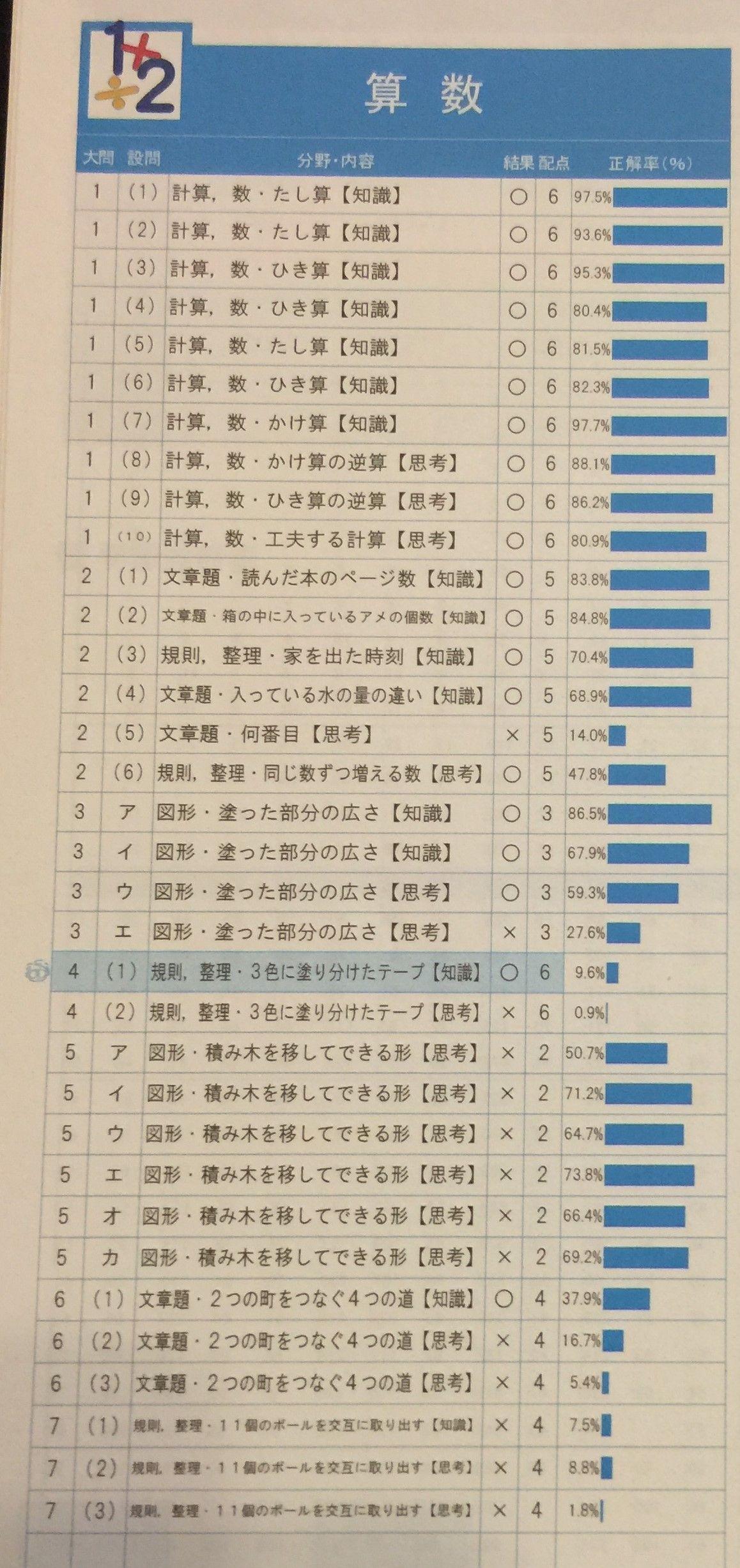 テスト 2019 全国 統一 結果 小学生