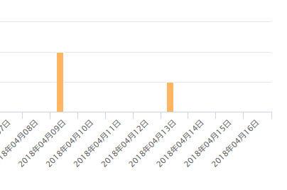 ProjectMOE2 初週売り上げ Amazon