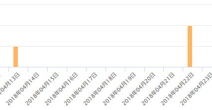 ProjectMOE2 2018年4月3週目売り上げ