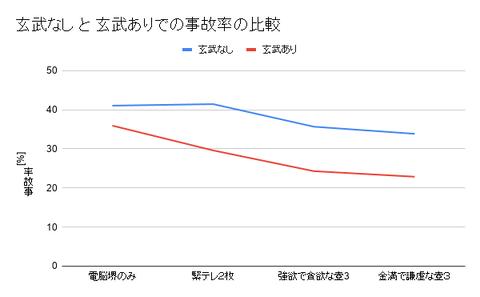 玄武なし と 玄武ありでの事故率の比較