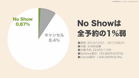 No Show対策シート