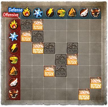 elemental_chart_en