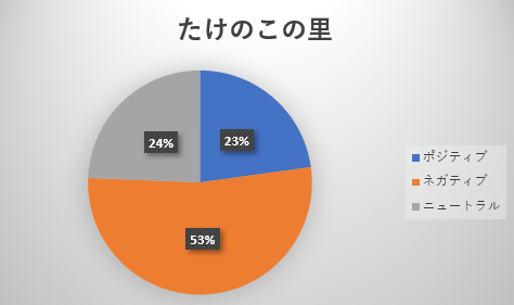kinokotakenoko3