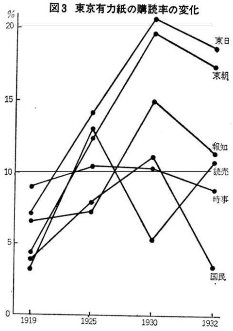 東京の新聞の購読率の変化