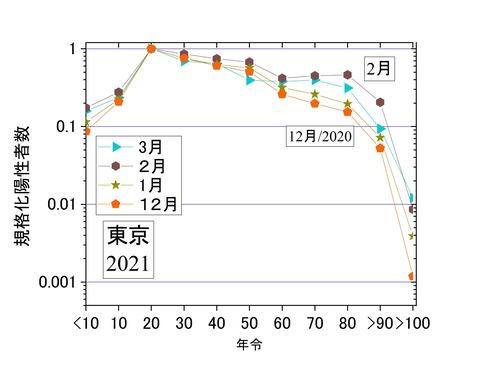 規格化年齢別陽性者数1-3月、東京2021