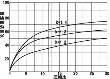 ディーゼルエンジンがガソリンエンジンより効率が高いのは、圧縮比が ...
