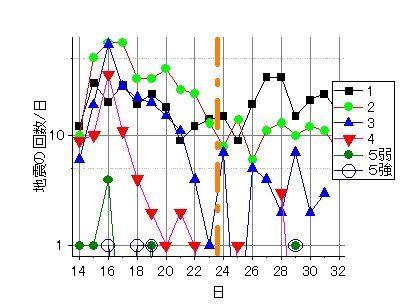 震度別地震の回数-4
