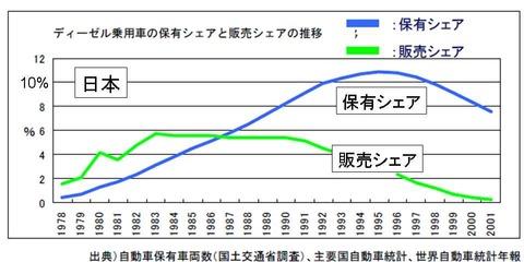 ディーゼル車日本でのシェア
