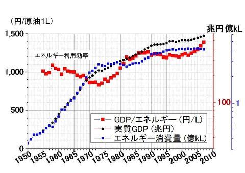 日本のエネルギー効率1955-
