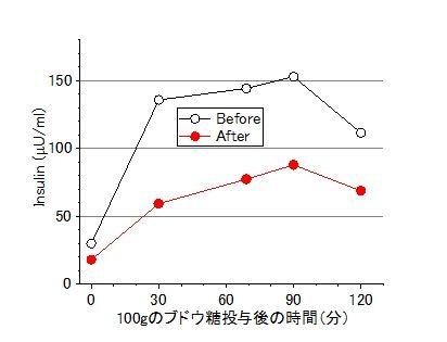 筋トレ効果インスリン-平均
