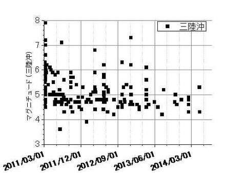 三陸沖地震の推移140712