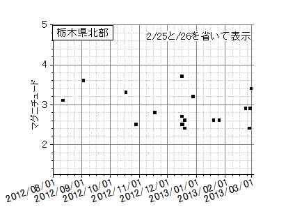 栃木県北部地震半年の状況