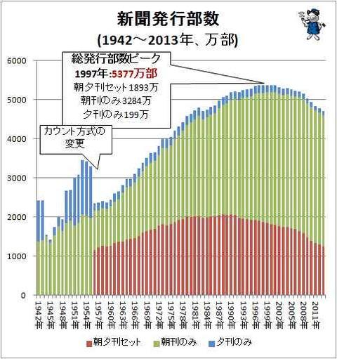 新聞の発行部数の推移