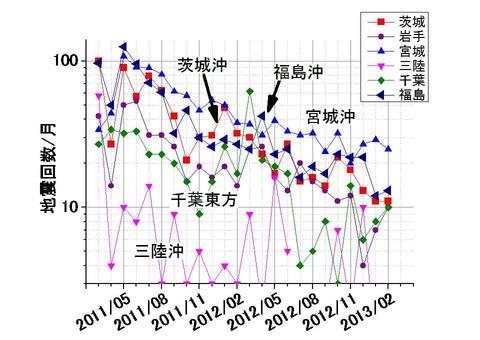 余震震源別頻度の推移