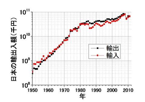 日本の輸出入額の推移