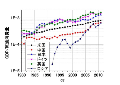 各国の原油生産量&GDP