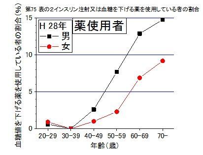 血糖値抑制薬使用者の年齢分布