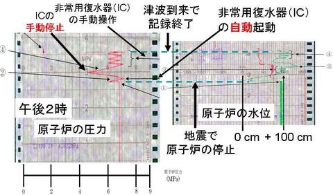 電源喪失までの1号機の原子炉圧力と水位